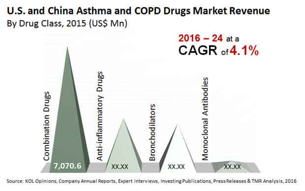 us china asthma copd drugs market