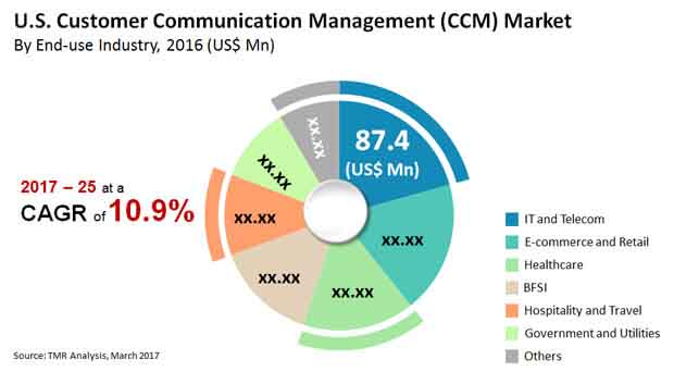 us customer communication management market