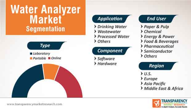 us europe middle east africa asia pacific toc water analyzer market segmentation