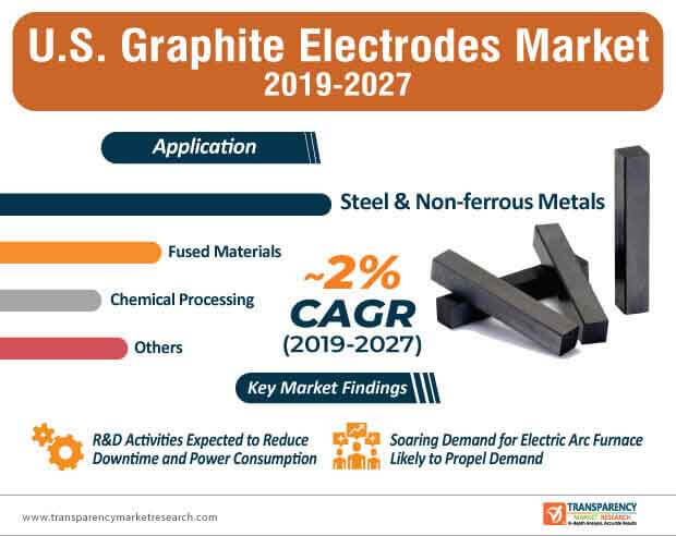 U.S. Graphite Electrodes  Market Insights, Trends & Growth Outlook