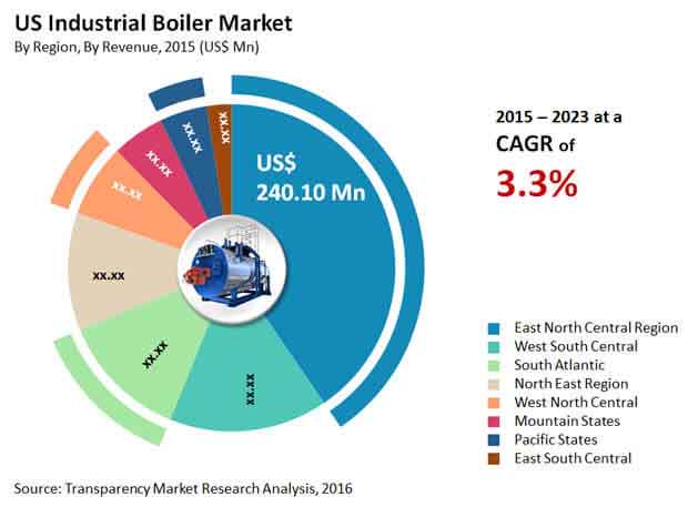 US Industrial Boilers Market likely to cross US$500 mn by 2023 | TMR