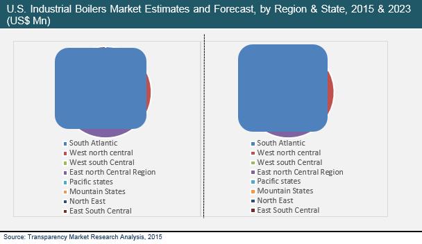 us-industrial-boilers-market