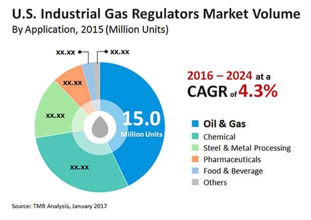 us industrial gas regulator market