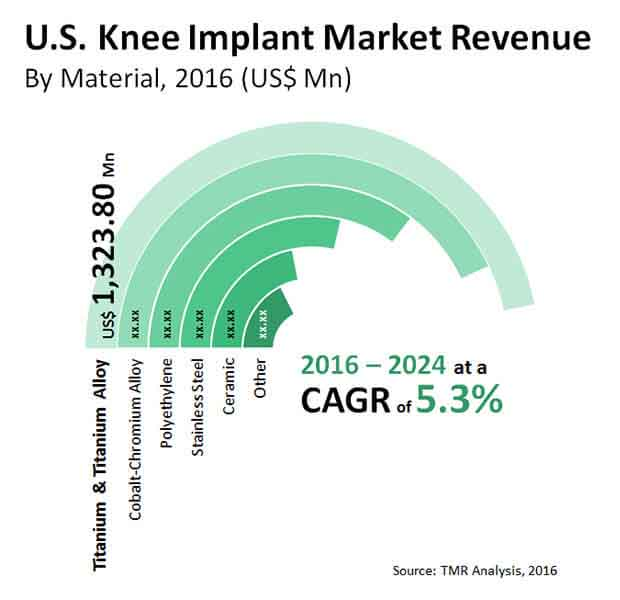 us knee implant market