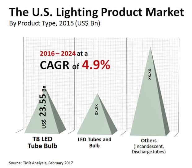 us lighting product market