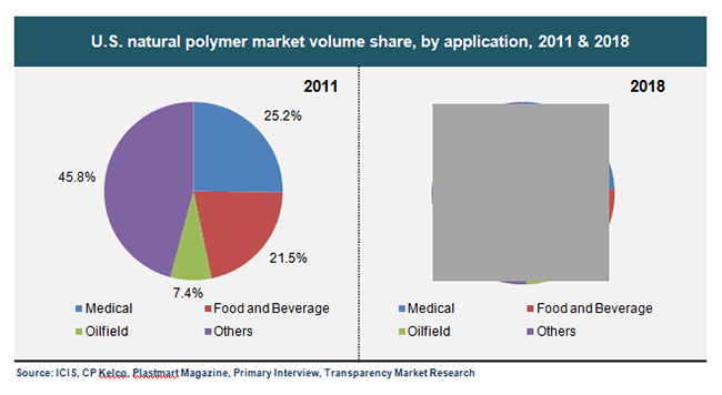 us-natural-polymer-market-volume-share-by-application-2011-and-2018