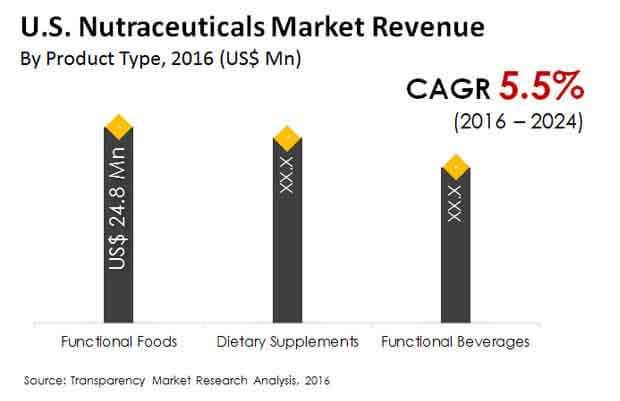 us nutraceuticals market