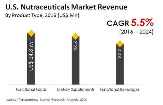 us nutraceuticals market