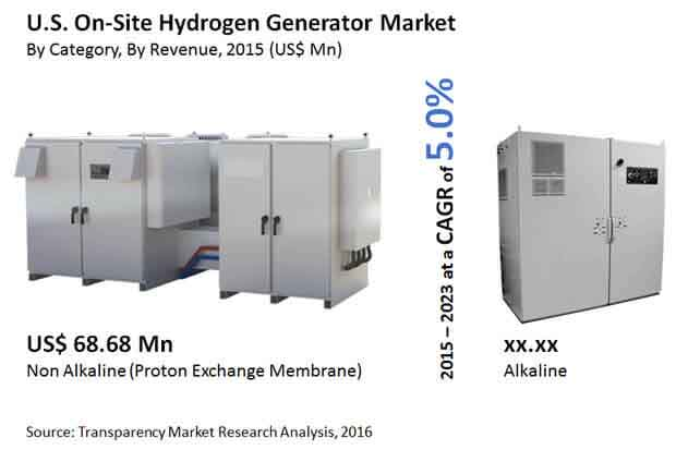 us-on-site-hydrogen-generator-market