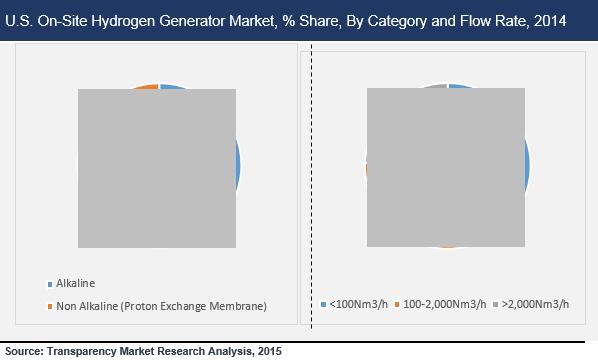 us-onsite-hydrogen-generator-market
