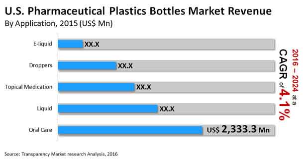 us pharmaceutical plastics bottles market