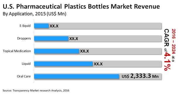 us pharmaceutical plastics bottles market