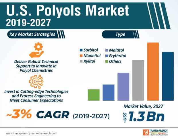 U.S. Polyols  Market Insights, Trends & Growth Outlook