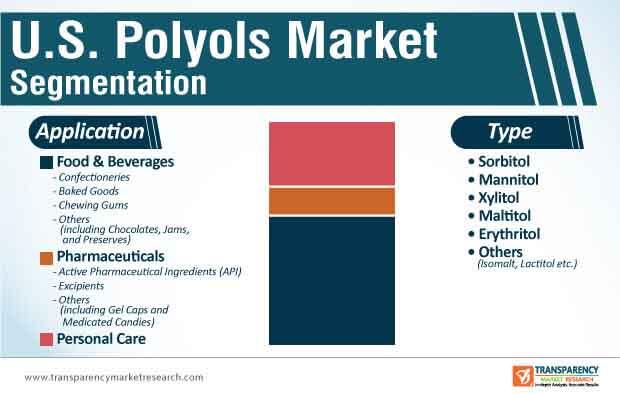 us polyols market segmentation