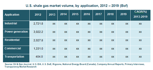 us-shale-gas-market-volume-by-application-2012-2019