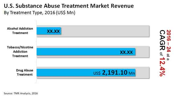 us substance abuse treatment market