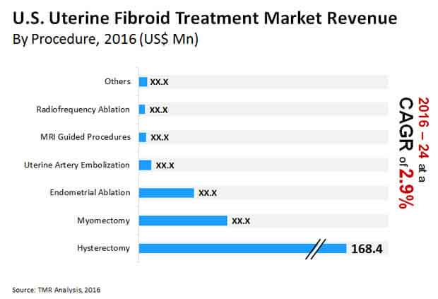 us uterine fibroid treatment market