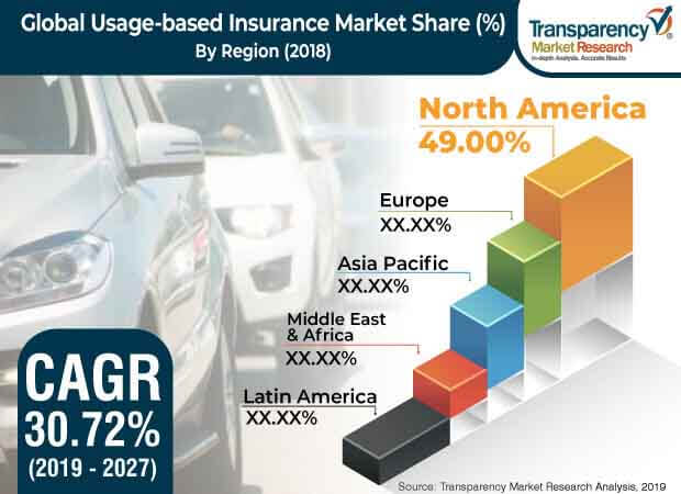 Usage based Insurance  Market Insights, Trends & Growth Outlook