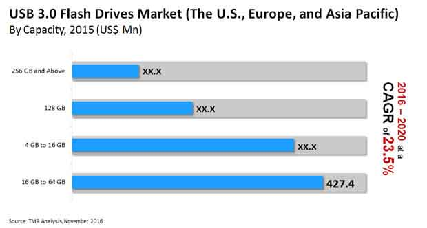 usb flash drives market