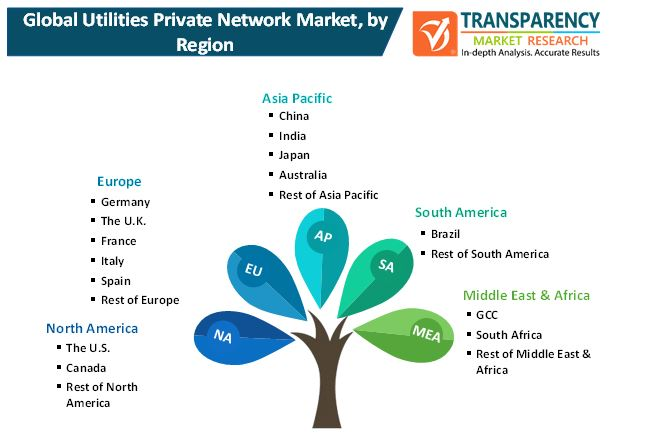 utilities private network market 2