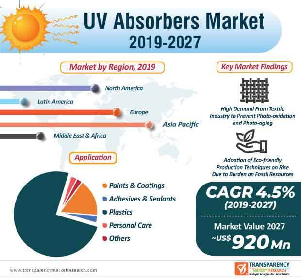 UV Absorbers  Market Insights, Trends & Growth Outlook