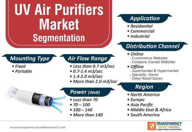 uv air purifiers market segmentation