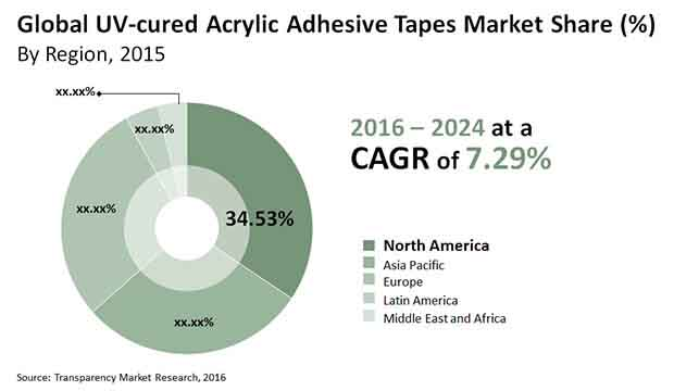 uv cured acrylic adhesive tapes market