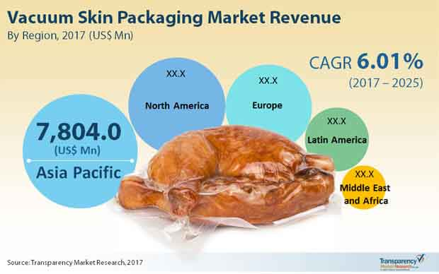 vaccum skin packaging market