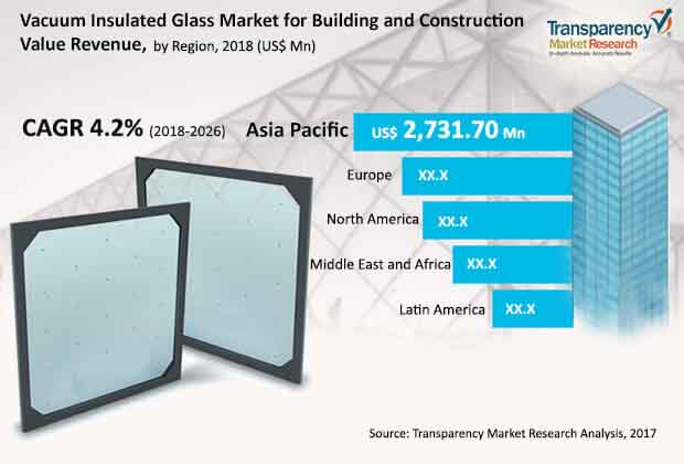 vacuum insulated glass market for building construction