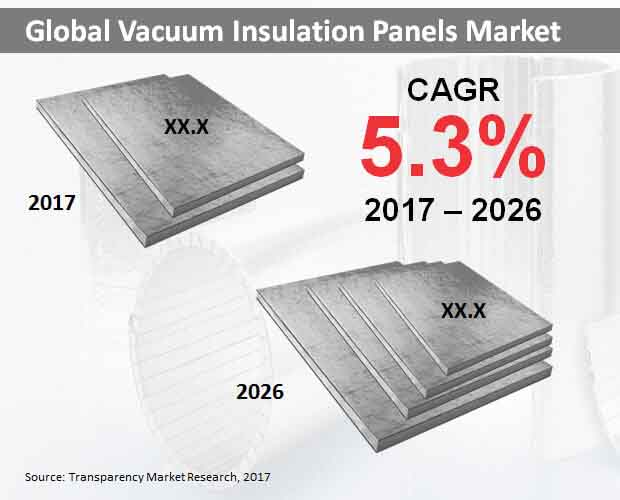 vacuum insulation panels market