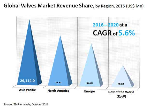 valve market