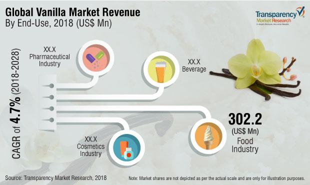Vanilla Market to Observe Growth at CAGR 4 7%, Bakery
