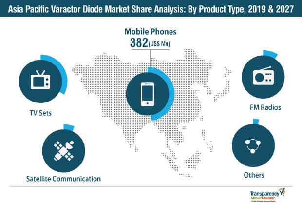 varactor diode market asia pacific analysis