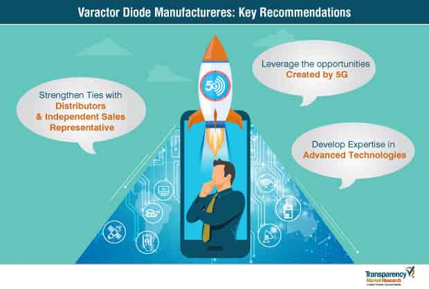 varactor diode market key recommendations