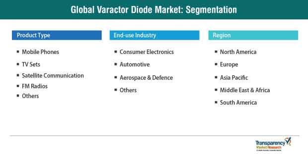 varactor diode market segmentation
