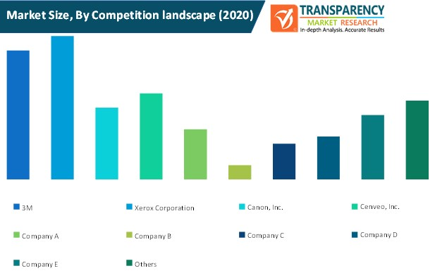 variable data printing market size by competition landscape