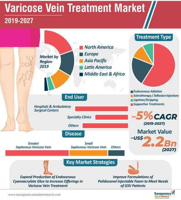 varicose vein treatment market infographic