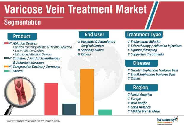 varicose vein treatment market segmentation