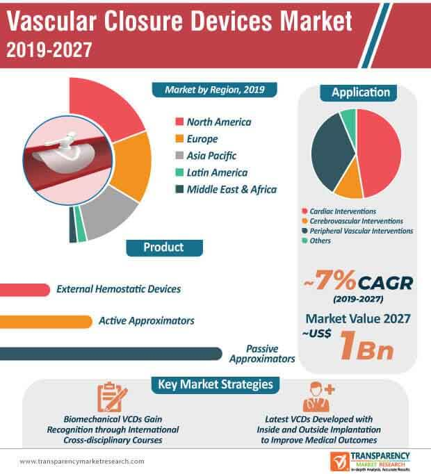 vascular closure devices market infographic