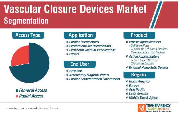 vascular closure devices market segmentation
