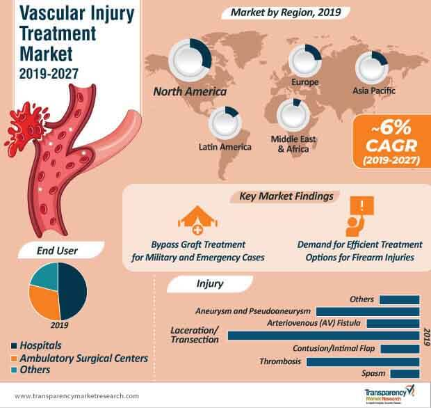 vascular injury treatment market infographic