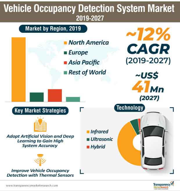 vehicle occupancy detection system market infographic