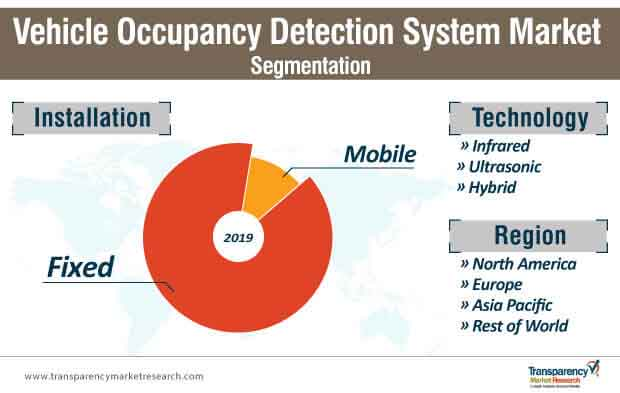 vehicle occupancy detection system market segmentation