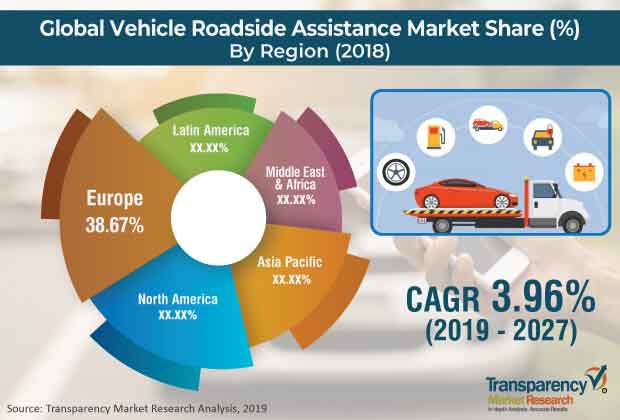 vehicle roadside assistance market