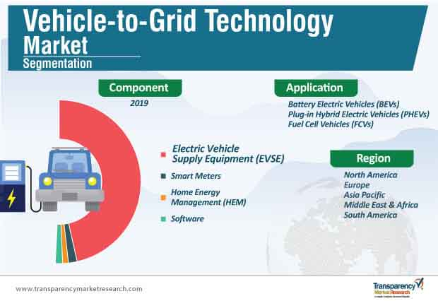 vehicle to grid technology market segmentation