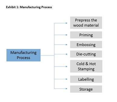 veneer labels market