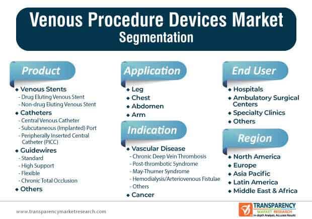 venous procedure devices market segmentation