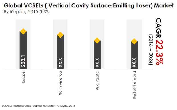 vertical cavity surface emitting laser market