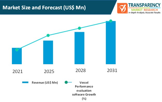vessel performance evaluation software market size and forecast