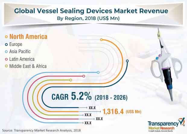 vessel sealing devices market
